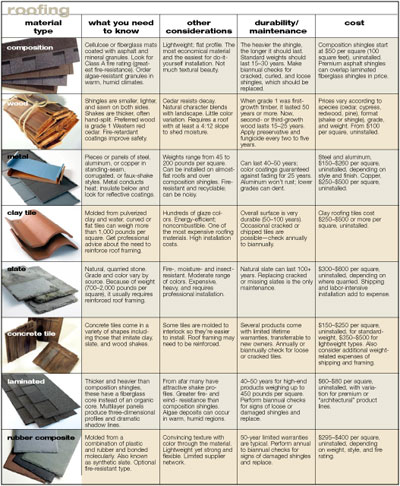 Roofing material types Type of roofing materials