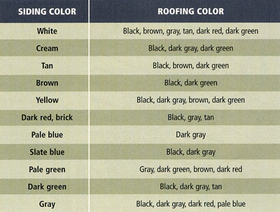 Home design tips up on the rooftop - Roof house color combinations ...